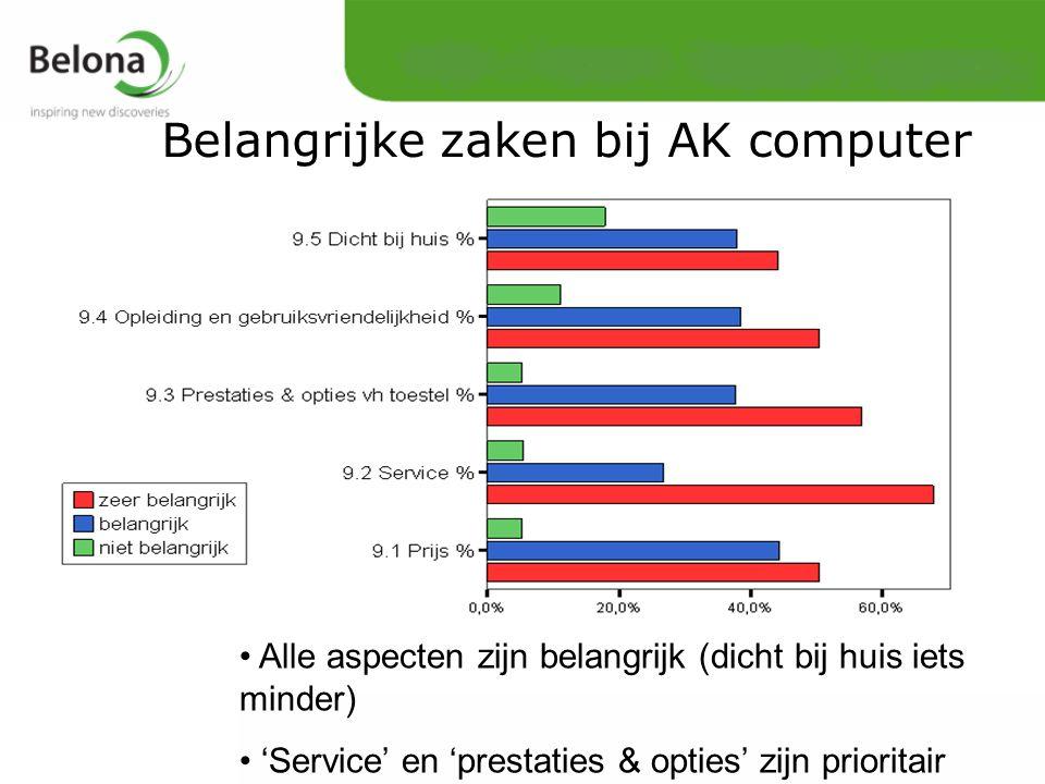 Alle aspecten zijn belangrijk (dicht bij huis iets minder) 'Service' en 'prestaties & opties' zijn prioritair Belangrijke zaken bij AK computer