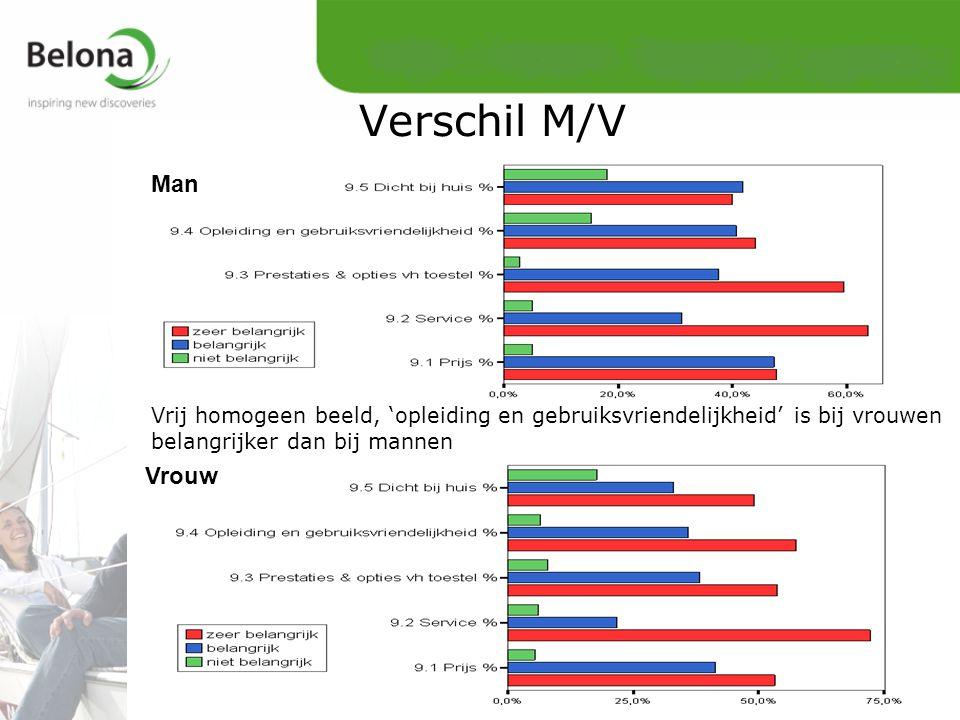 Vrij homogeen beeld, 'opleiding en gebruiksvriendelijkheid' is bij vrouwen belangrijker dan bij mannen Man Vrouw Verschil M/V