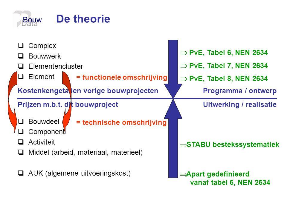  Complex  Bouwwerk  Elementencluster  Element  Bouwdeel  Component  Activiteit  Middel (arbeid, materiaal, materieel)  AUK (algemene uitvoeri
