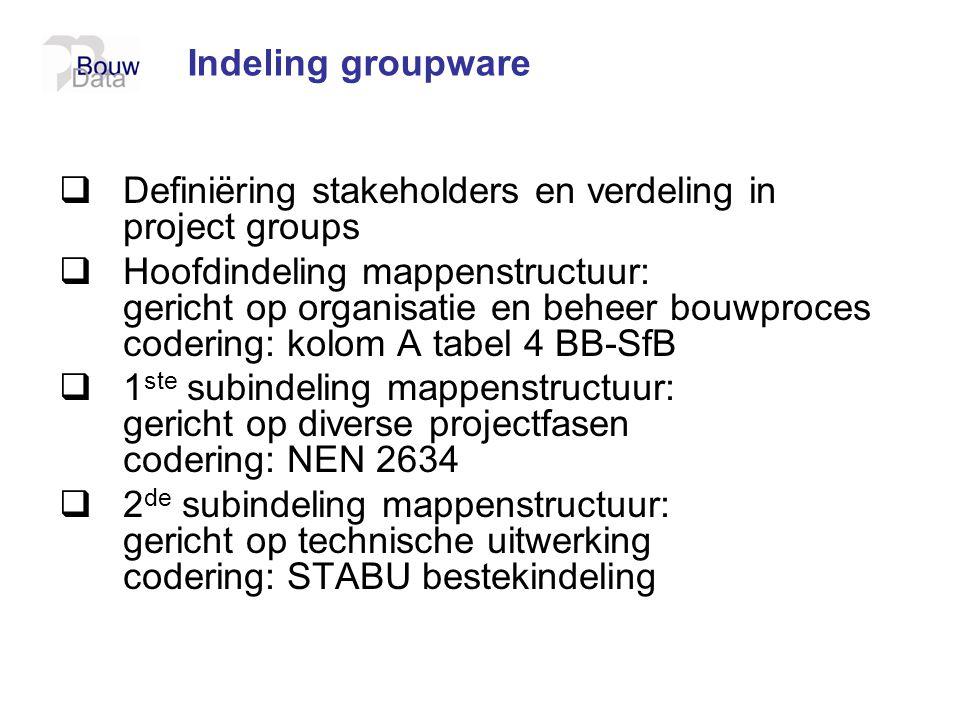 Indeling groupware  Definiëring stakeholders en verdeling in project groups  Hoofdindeling mappenstructuur: gericht op organisatie en beheer bouwpro