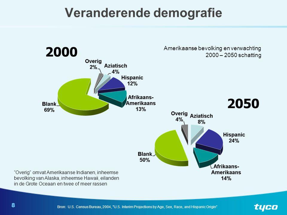 8 Veranderende demografie 2000 2050 Amerikaanse bevolking en verwachting 2000 – 2050 schatting Bron: U.S.