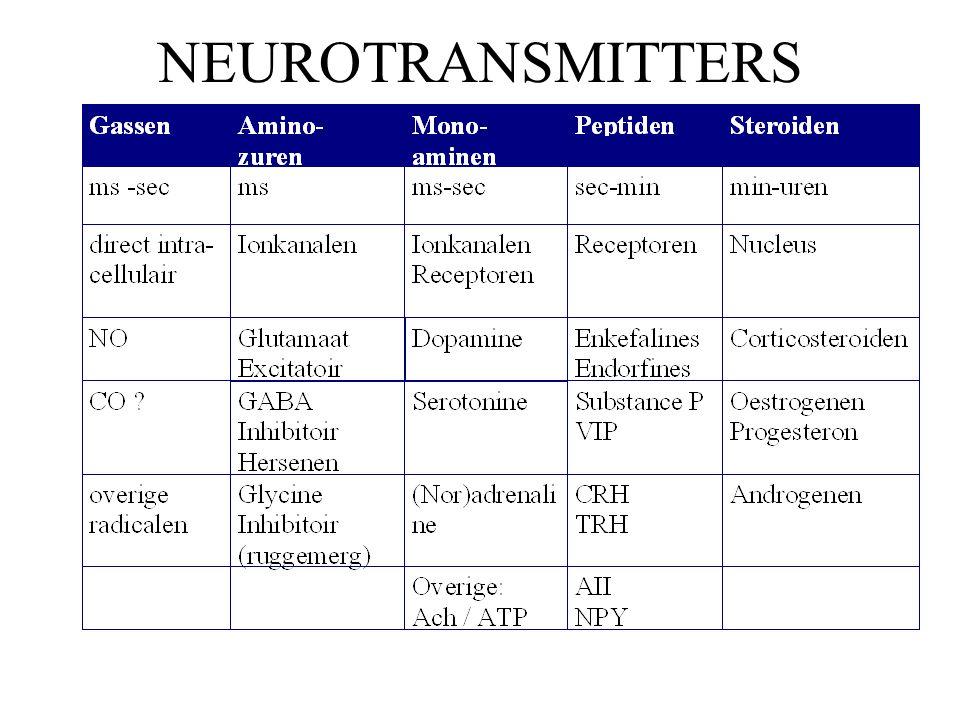 Factoren van belang bij centraal werkende farmaca BBB = blood brain barrier: opname bevorderend is –grootte < 3 A: vrije passage –ontbreken van een electrische lading (fysiostigmine) –lipofiele eigenschappen van stoffen (haloperidol) –aanwezigheid specifiek opname systeem (l-dopa) targeting tot bepaalde neuronale structuren .