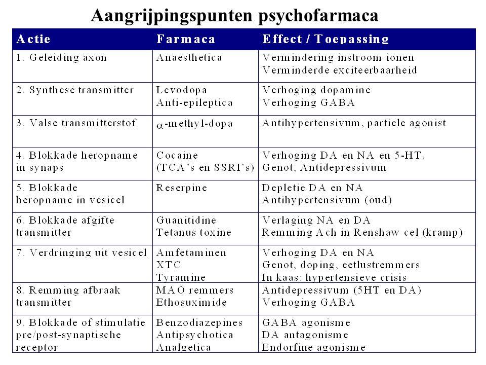 Biologische aspekten bij de pathophysiologie van depressie Mono-amine hypothese gestoorde funktie van: 5-HT en/of NA in delen van hersenen.