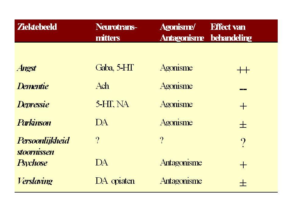 Buspiron Werking: –partiele 5-HT1 A agonist, presynaptische remming van activiteit dorsale raphe kernen –postsynaptische remming van 5-HT1 A en D 2 receptoren in mediane raphe kern: gering antidepressief effect .