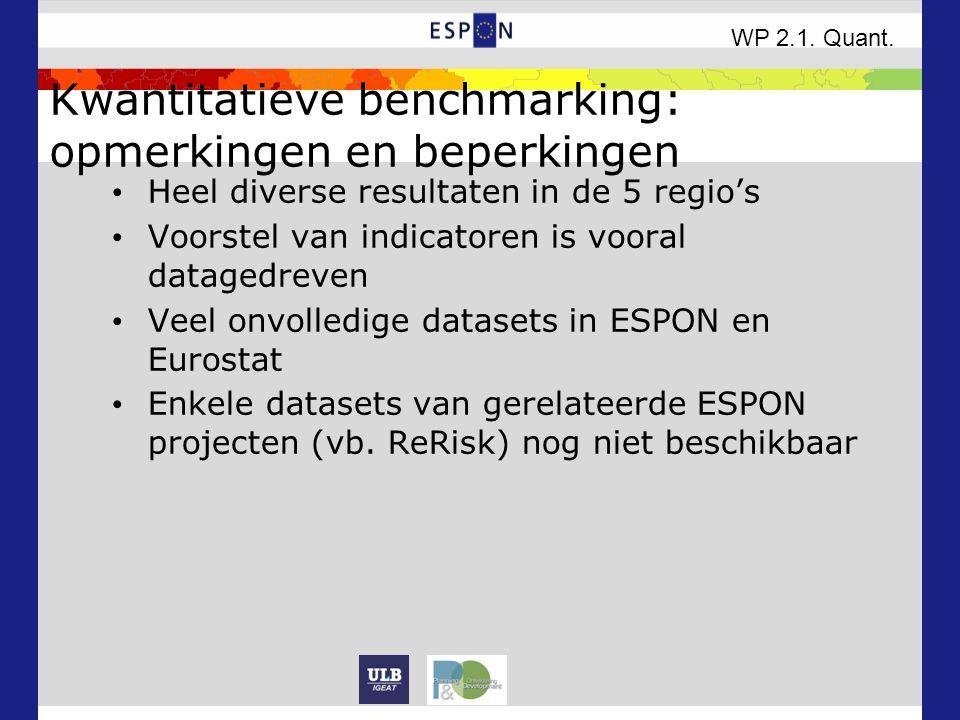 Kwantitatieve benchmarking: opmerkingen en beperkingen Heel diverse resultaten in de 5 regio's Voorstel van indicatoren is vooral datagedreven Veel onvolledige datasets in ESPON en Eurostat Enkele datasets van gerelateerde ESPON projecten (vb.