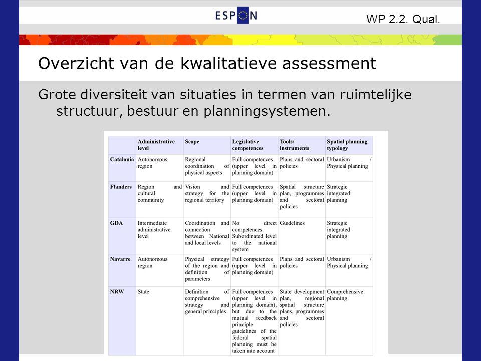 Overzicht van de kwalitatieve assessment Grote diversiteit van situaties in termen van ruimtelijke structuur, bestuur en planningsystemen.