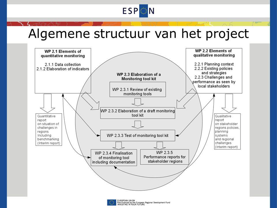 Algemene structuur van het project