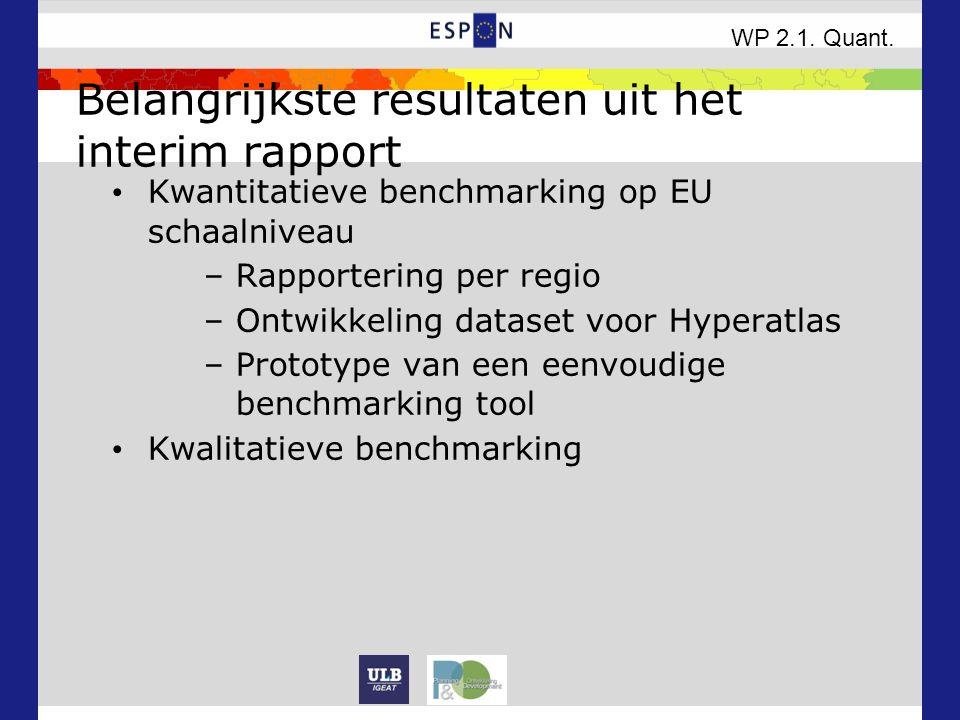 Belangrijkste resultaten uit het interim rapport Kwantitatieve benchmarking op EU schaalniveau –Rapportering per regio –Ontwikkeling dataset voor Hyperatlas –Prototype van een eenvoudige benchmarking tool Kwalitatieve benchmarking WP 2.1.
