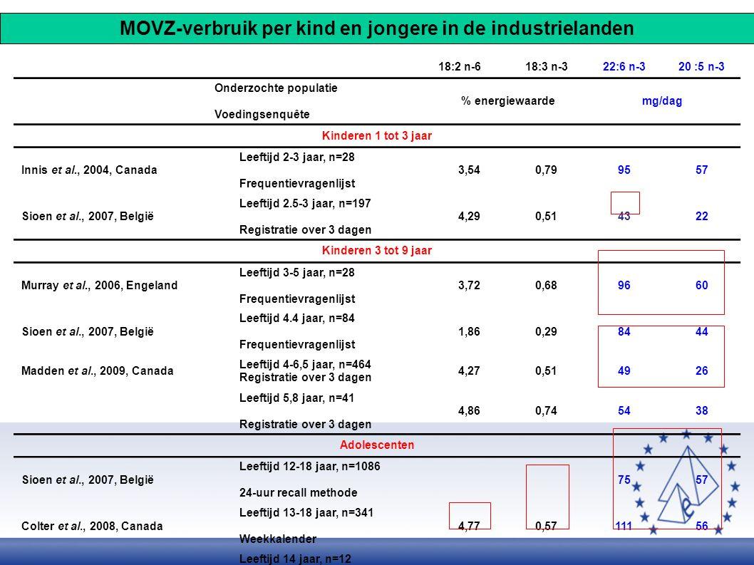18:2 n-618:3 n-322:6 n-320 :5 n-3 Onderzochte populatie Voedingsenquête % energiewaardemg/dag Kinderen 1 tot 3 jaar Innis et al., 2004, Canada Leeftij