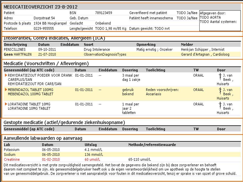 20122013 2014 evToekomst Huisartsen en Apothekers Vragen om toestemming patiënt Zijn aangesloten op de landelijke infrastructuur Inzicht in: Verstrekkingen Behandelbeleid Start/stop Intoleranties..