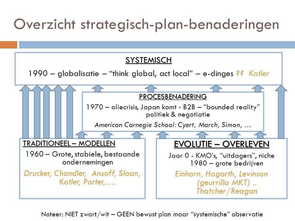 Overzicht strategisch-plan-benaderingen TRADITIONEEL – MODELLEN 1960 – Grote, stabiele, bestaande ondernemingen Drucker, Chandler, Ansoff, Sloan, Kotler, Porter,….
