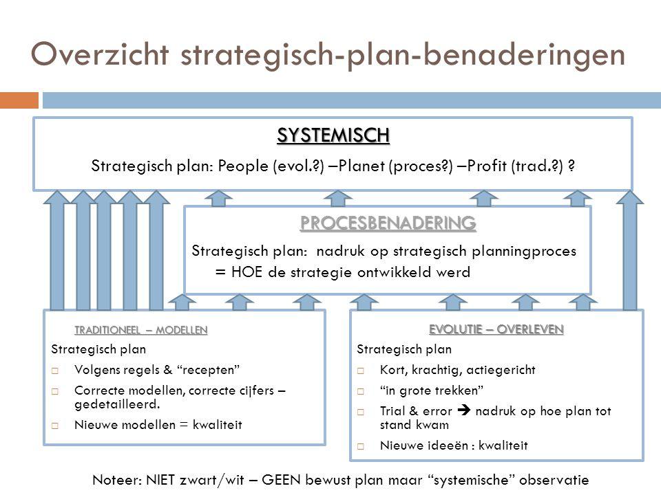 Overzicht strategisch-plan-benaderingen TRADITIONEEL – MODELLEN Strategisch plan  Volgens regels & recepten  Correcte modellen, correcte cijfers – gedetailleerd.