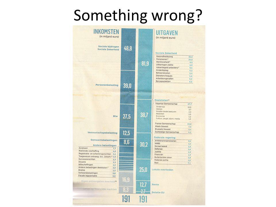 Something wrong?