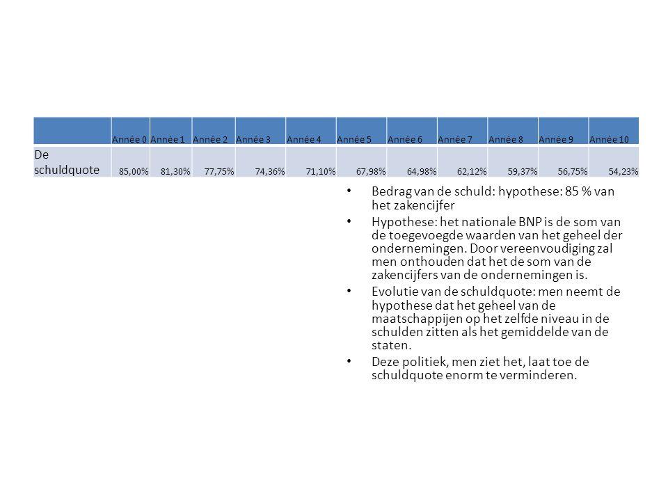 Année 0Année 1Année 2Année 3Année 4Année 5Année 6Année 7Année 8Année 9Année 10 De schuldquote 85,00%81,30%77,75%74,36%71,10%67,98%64,98%62,12%59,37%56,75%54,23% Bedrag van de schuld: hypothese: 85 % van het zakencijfer Hypothese: het nationale BNP is de som van de toegevoegde waarden van het geheel der ondernemingen.