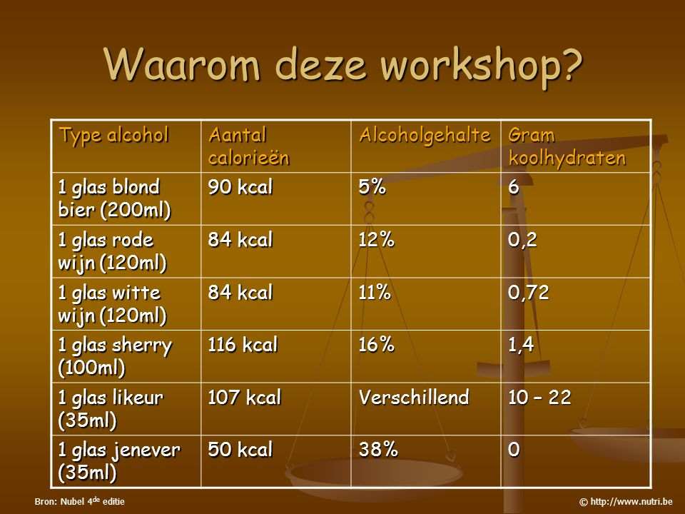 Waarom deze workshop? Type alcohol Aantal calorieën Alcoholgehalte Gram koolhydraten 1 glas blond bier (200ml) 90 kcal 5%6 1 glas rode wijn (120ml) 84