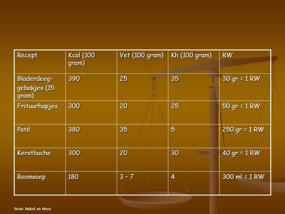 Recept Kcal (100 gram) Vet (100 gram) Kh (100 gram) RW Bladerdeeg- gebakjes (15 gram) 3902535 30 gr = 1 RW Frituurhapjes3002025 50 gr = 1 RW Paté38035
