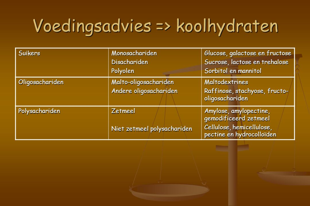 Voedingsadvies => koolhydraten SuikersMonosacharidenDisacharidenPolyolen Glucose, galactose en fructose Sucrose, lactose en trehalose Sorbitol en mannitol OligosacharidenMalto-oligosachariden Andere oligosachariden Maltodextrines Raffinose, stachyose, fructo- oligosachariden PolysacharidenZetmeel Niet zetmeel polysachariden Amylose, amylopectine, gemodificeerd zetmeel Cellulose, hemicellulose, pectine en hydrocolloïden
