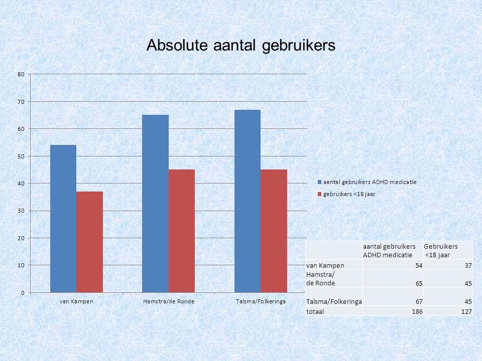 Absolute aantal gebruikers aantal gebruikers ADHD medicatie Gebruikers <18 jaar van Kampen5437 Hamstra/ de Ronde6545 Talsma/Folkeringa6745 totaal18612