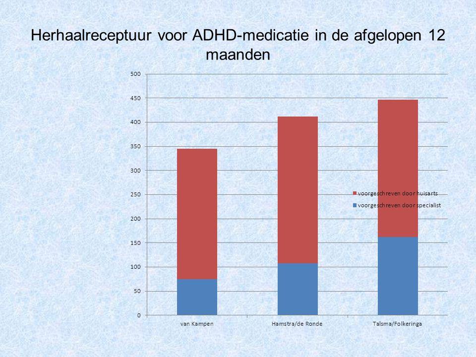 Herhaalreceptuur voor ADHD-medicatie in de afgelopen 12 maanden
