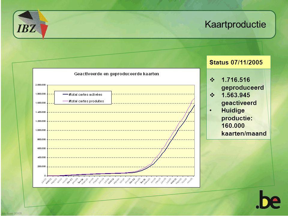 Status 07/11/2005  1.716.516 geproduceerd  1.563.945 geactiveerd Huidige productie: 160.000 kaarten/maand Kaartproductie