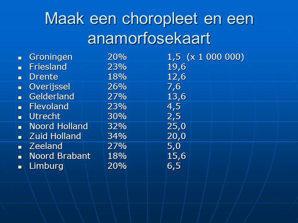 Maak een choropleet en een anamorfosekaart Groningen20%1,5 (x 1 000 000) Groningen20%1,5 (x 1 000 000) Friesland23%19,6 Friesland23%19,6 Drente18%12,6