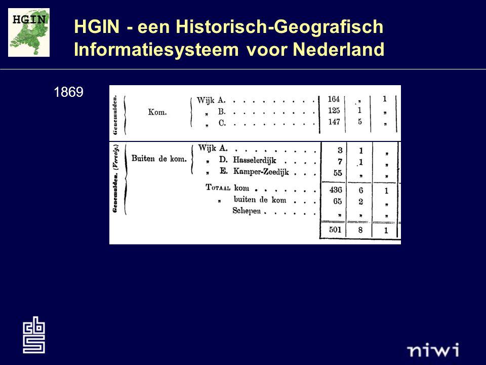 HGIN - een Historisch-Geografisch Informatiesysteem voor Nederland 1869