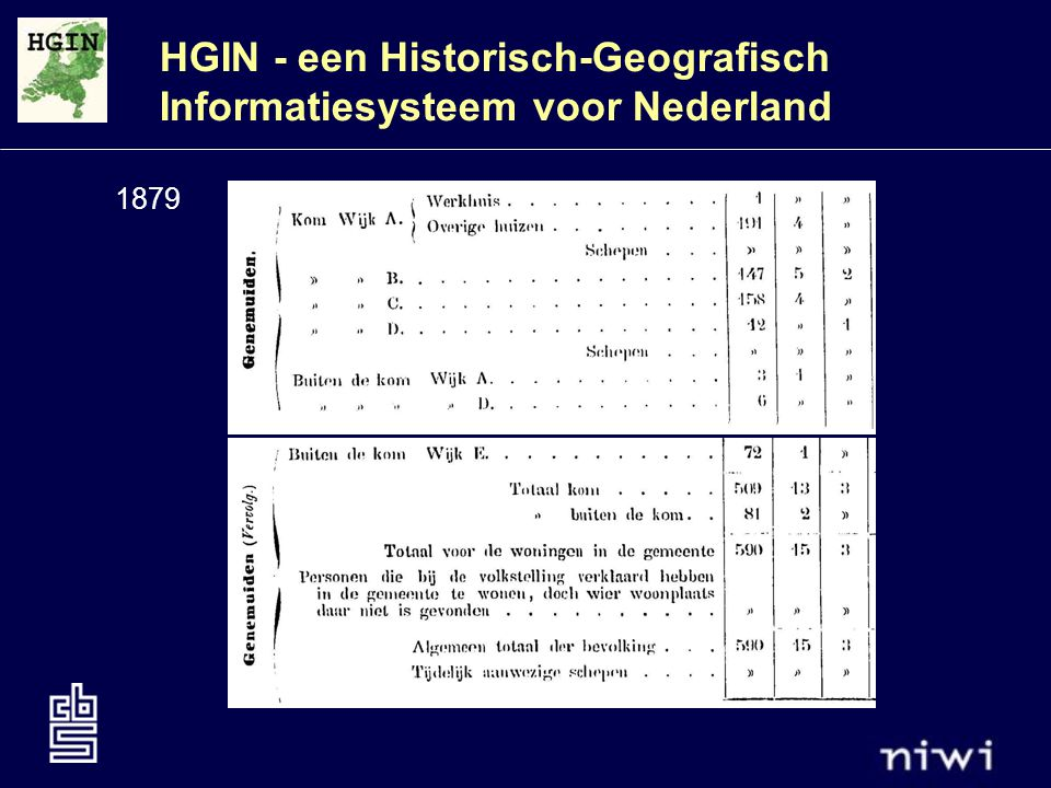 HGIN - een Historisch-Geografisch Informatiesysteem voor Nederland 1879