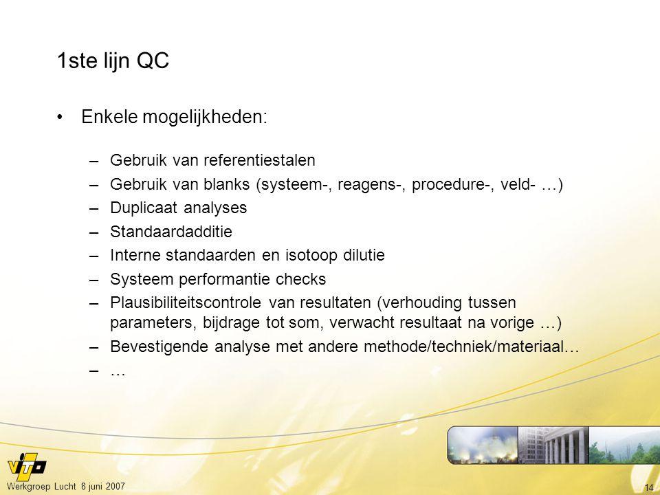 14 Werkgroep Lucht 8 juni 2007 1ste lijn QC Enkele mogelijkheden: –Gebruik van referentiestalen –Gebruik van blanks (systeem-, reagens-, procedure-, v