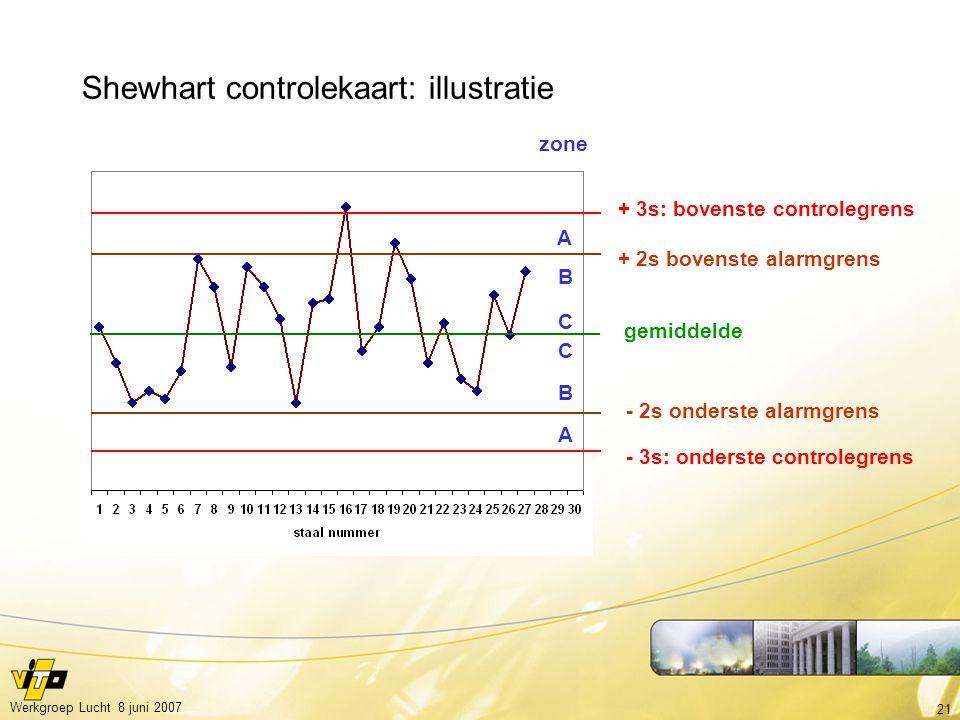 21 Werkgroep Lucht 8 juni 2007 gemiddelde + 3s: bovenste controlegrens - 3s: onderste controlegrens + 2s bovenste alarmgrens - 2s onderste alarmgrens Shewhart controlekaart: illustratie zone A A C C B B