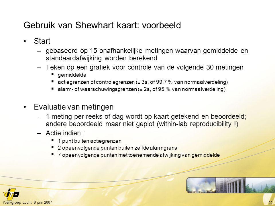 22 Werkgroep Lucht 8 juni 2007 Gebruik van Shewhart kaart: voorbeeld Start –gebaseerd op 15 onafhankelijke metingen waarvan gemiddelde en standaardafw