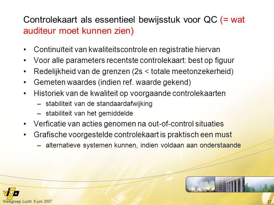 27 Werkgroep Lucht 8 juni 2007 Controlekaart als essentieel bewijsstuk voor QC (= wat auditeur moet kunnen zien) Continuïteit van kwaliteitscontrole en registratie hiervan Voor alle parameters recentste controlekaart: best op figuur Redelijkheid van de grenzen (2s < totale meetonzekerheid) Gemeten waardes (indien ref.