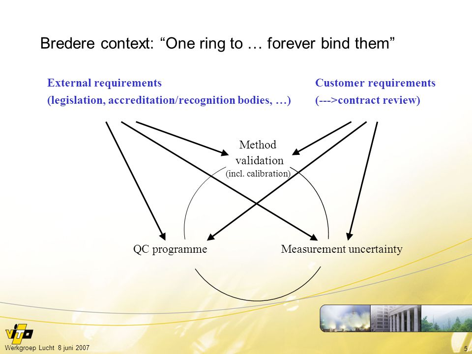 5 Werkgroep Lucht 8 juni 2007 Bredere context: One ring to … forever bind them Method validation (incl.