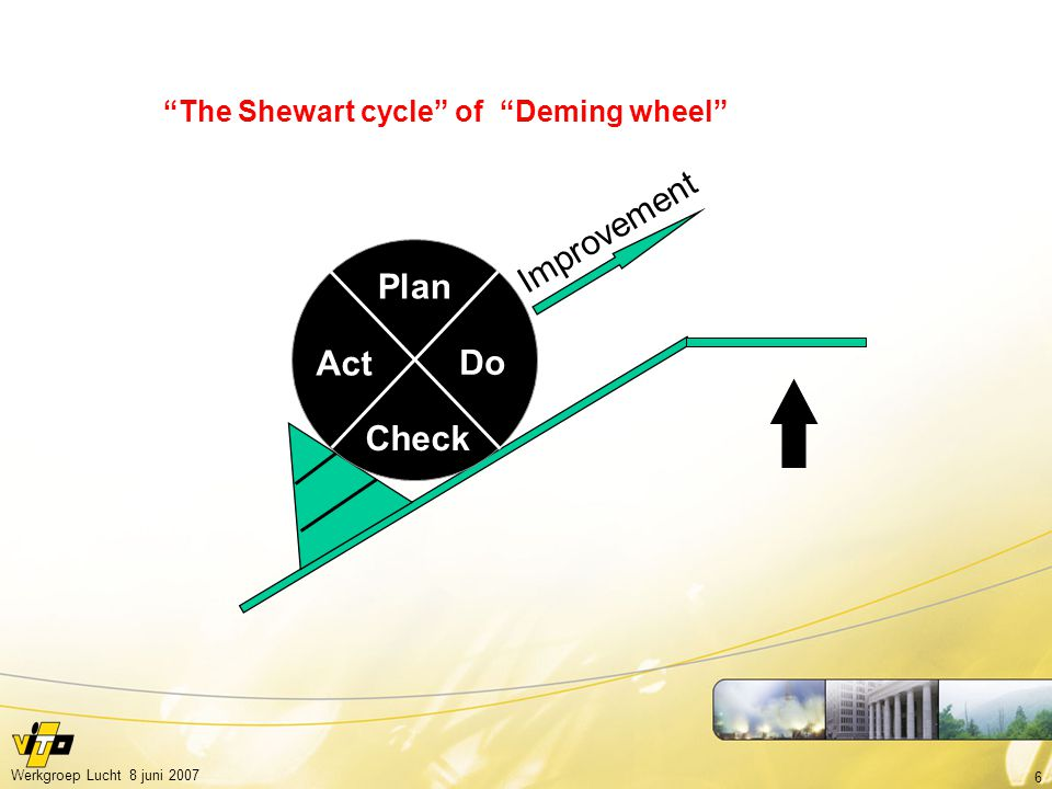 "6 Werkgroep Lucht 8 juni 2007 Do Check Act Plan Improvement ""The Shewart cycle"" of ""Deming wheel"""
