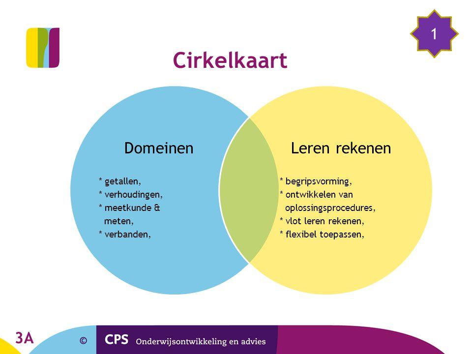 Cirkelkaart Domeinen * getallen, * verhoudingen, * meetkunde & meten, * verbanden, Leren rekenen * begripsvorming, * ontwikkelen van oplossingsprocedu
