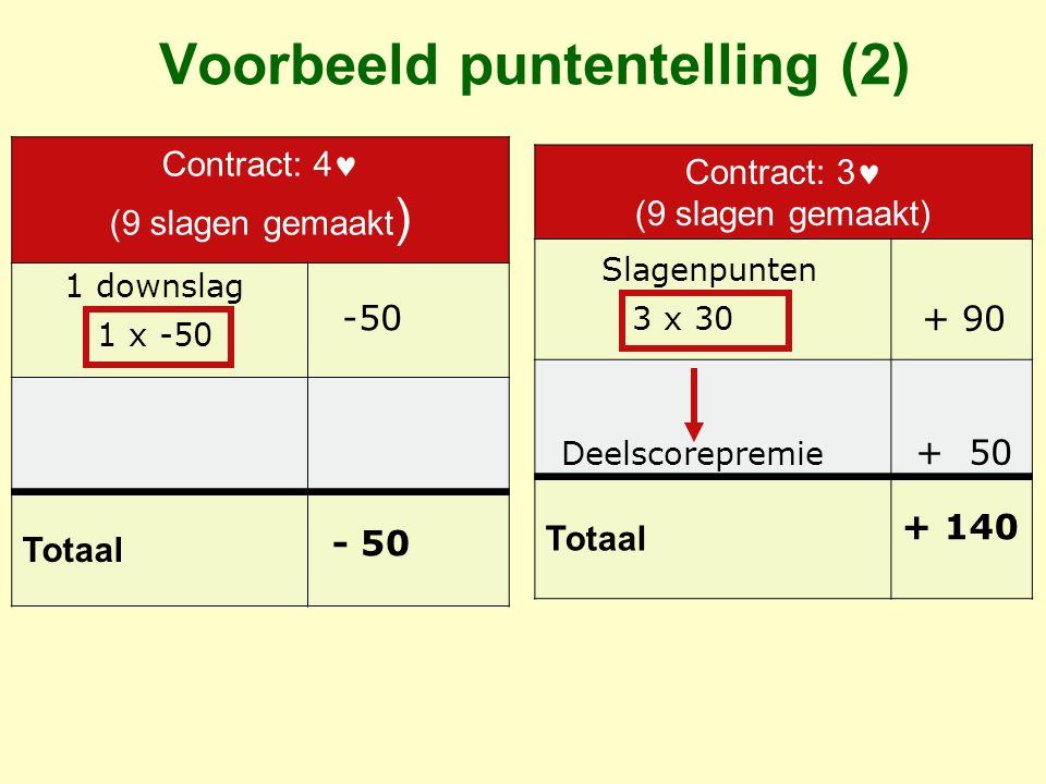 Voorbeeld puntentelling (2) Contract: 4 (9 slagen gemaakt ) Totaal -50 Contract: 3 (9 slagen gemaakt) Totaal + 90 + 50 + 140 Deelscorepremie 1 downslag Slagenpunten 1 x -50 3 x 30