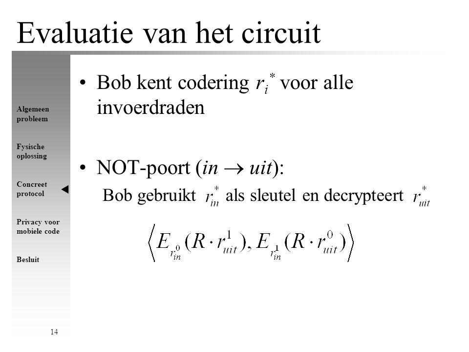 Algemeen probleem Fysische oplossing Concreet protocol Privacy voor mobiele code Besluit 14 Evaluatie van het circuit Bob kent codering r i * voor alle invoerdraden NOT-poort (in  uit): Bob gebruikt als sleutel en decrypteert