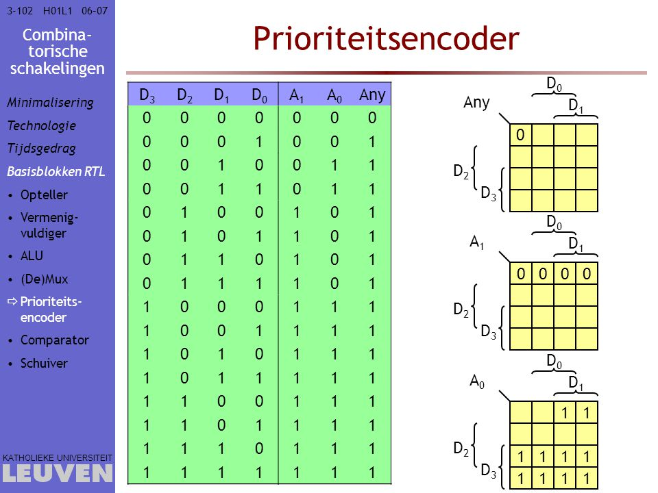 Combina- torische schakelingen KATHOLIEKE UNIVERSITEIT 3-10206–07H01L1 Prioriteitsencoder 0 D2D2 D3D3 D1D1 D0D0 Any 0000 D2D2 D3D3 D1D1 D0D0 A1A1 11 1