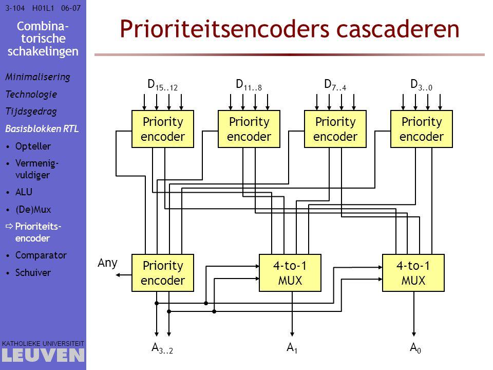 Combina- torische schakelingen KATHOLIEKE UNIVERSITEIT 3-10406–07H01L1 Prioriteitsencoders cascaderen Priority encoder D 3..0 Priority encoder D 7..4