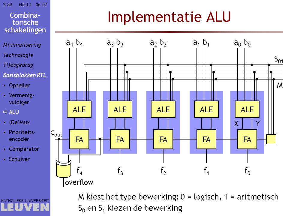 Combina- torische schakelingen KATHOLIEKE UNIVERSITEIT 3-8906–07H01L1 Implementatie ALU M M kiest het type bewerking: 0 = logisch, 1 = aritmetisch S 0