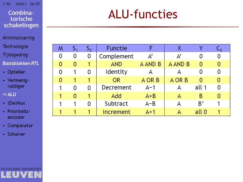 Combina- torische schakelingen KATHOLIEKE UNIVERSITEIT 3-9006–07H01L1 ALU-functies MS1S1 S0S0 FunctieFXYC0C0 000 001 010 011 100 101 110 111 ANDA AND