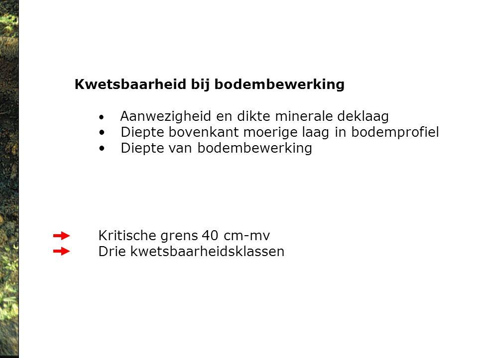 Kwetsbaarheid bij bodembewerking Aanwezigheid en dikte minerale deklaag Diepte bovenkant moerige laag in bodemprofiel Diepte van bodembewerking Kritis
