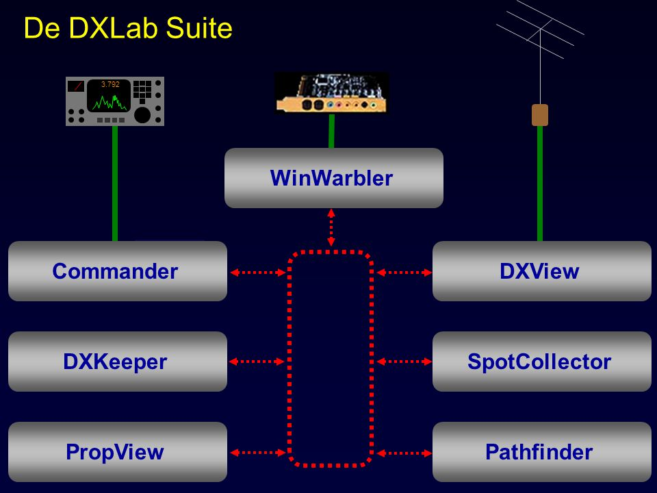 Het DXLab Ecosystem Interoperabiliteit  MultiPSK  MMSSTV  MMVARI  CWSkimmer  DM780  FLDigi  IZ8BLY Hellschreiber  Ham Radio Deluxe  N1MM and N1MM Rotor  WinContest  DX Atlas($)  LP StepLink ($)  MixW($) Add-ins  Alpha 87a control  BMUtil  CW Skimmer  DXLPlus  Frequentie/S-meter display  HamSked DXing calendar  SpotSpy  Website generatie