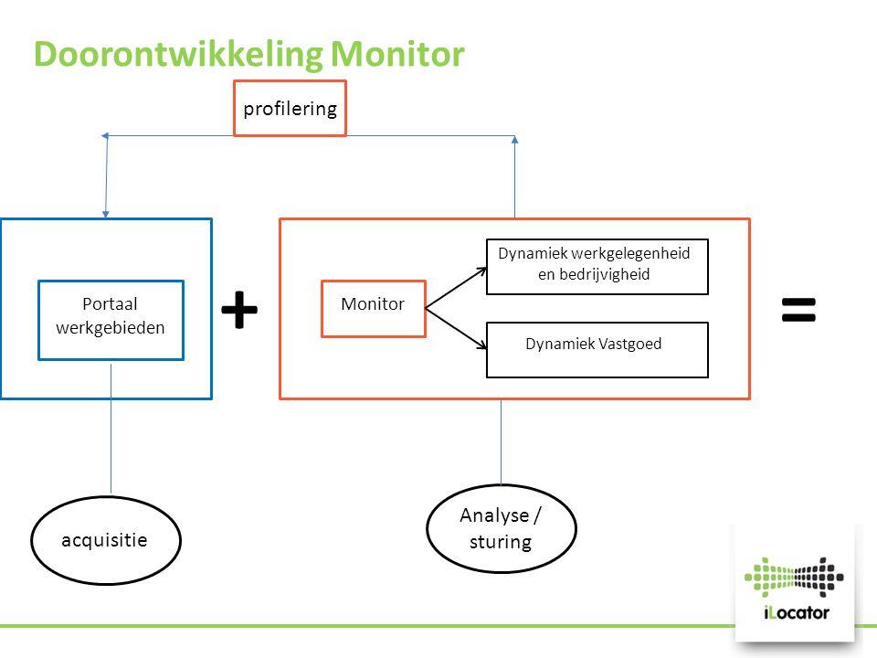 Doorontwikkeling Monitor Portaal werkgebieden Monitor Dynamiek werkgelegenheid en bedrijvigheid Dynamiek Vastgoed += profilering acquisitie Analyse /