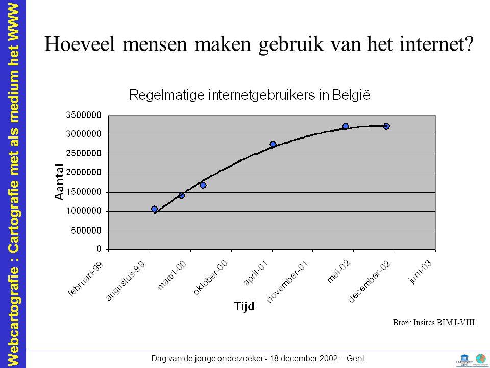 Webcartografie : Cartografie met als medium het WWW Dag van de jonge onderzoeker - 18 december 2002 – Gent Hoeveel mensen maken gebruik van het internet?