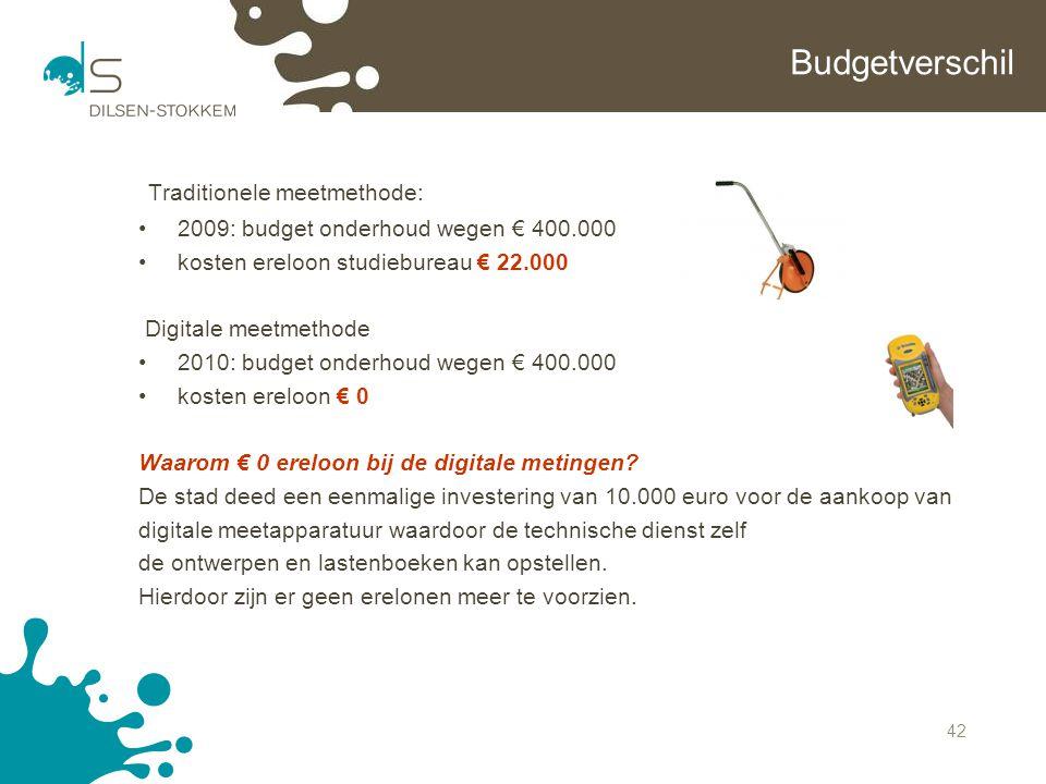 42 Budgetverschil Traditionele meetmethode: 2009: budget onderhoud wegen € 400.000 kosten ereloon studiebureau € 22.000 Digitale meetmethode 2010: bud