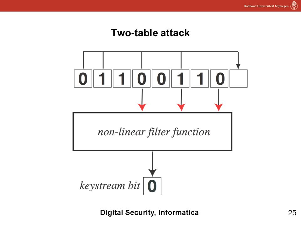 25 Digital Security, Informatica Two-table attack