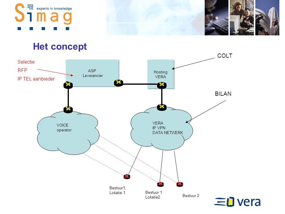 Het concept Bestuur 2 ASP Leverancier Hosting VERA IP VPN DATA NETWERK Bestuur1, Lokatie 1 Bestuur 1 Lokatie2 VOICE operator BILAN COLT Selectie RFP IP TEL aanbieder
