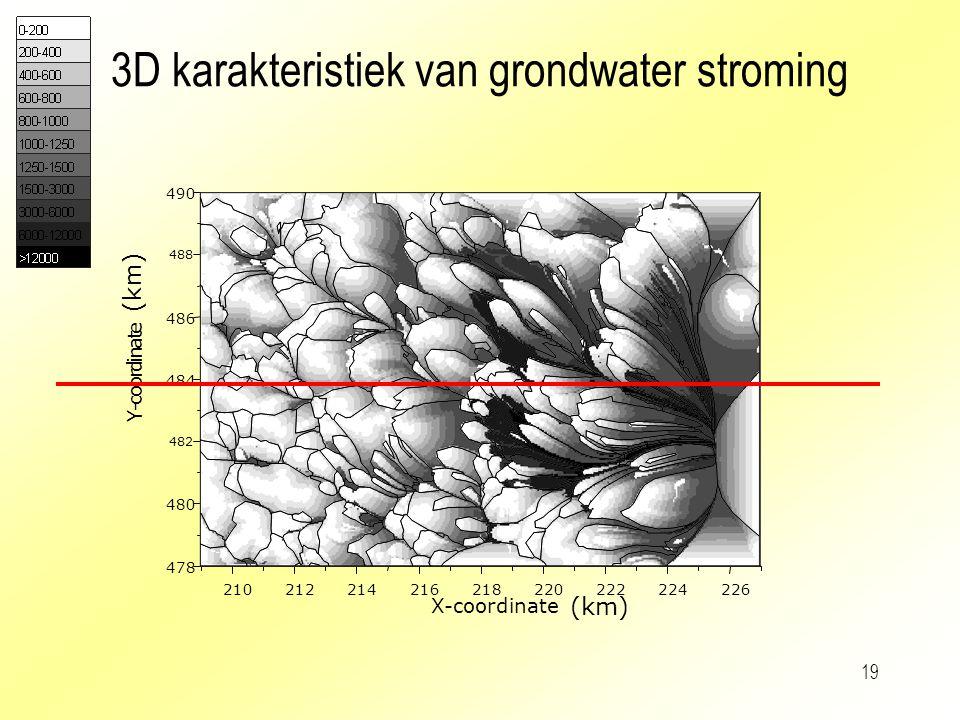 19 3D karakteristiek van grondwater stroming 210212214216218220222224226 X-coordinate 478 480 482 484 486 488 490 Y - c o o r d i n a t e (km)