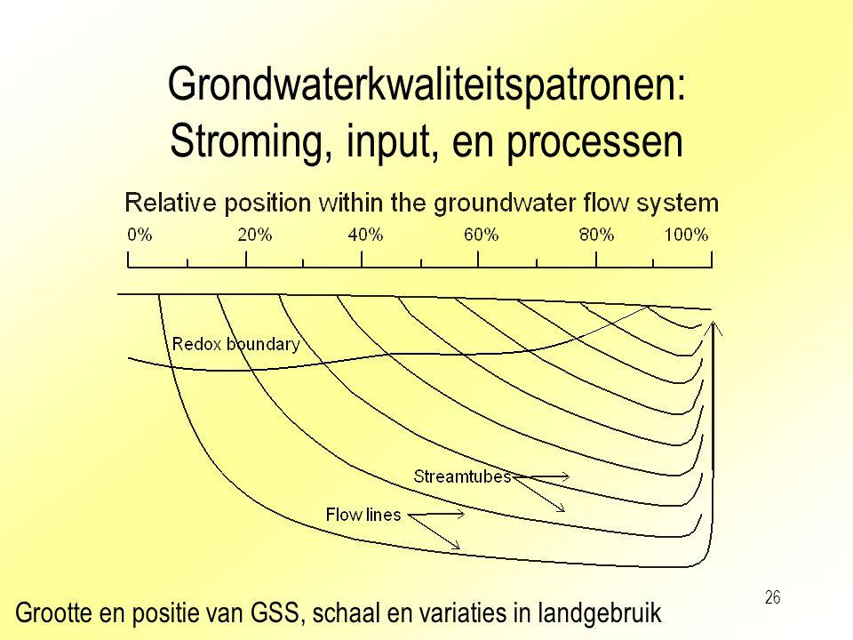 26 Grondwaterkwaliteitspatronen: Stroming, input, en processen Grootte en positie van GSS, schaal en variaties in landgebruik