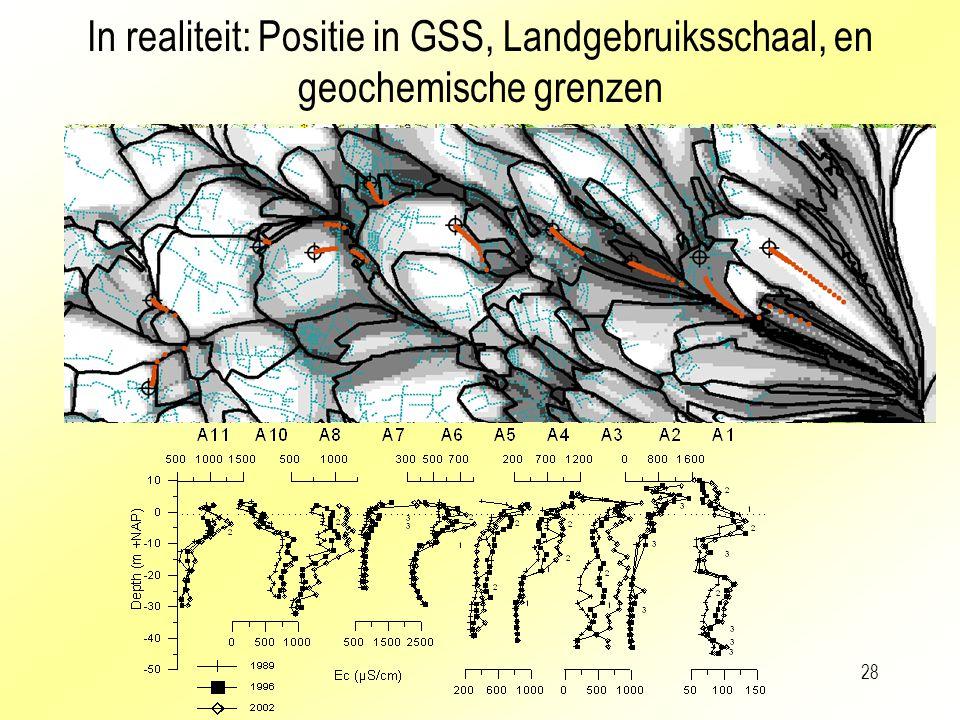 28 In realiteit: Positie in GSS, Landgebruiksschaal, en geochemische grenzen